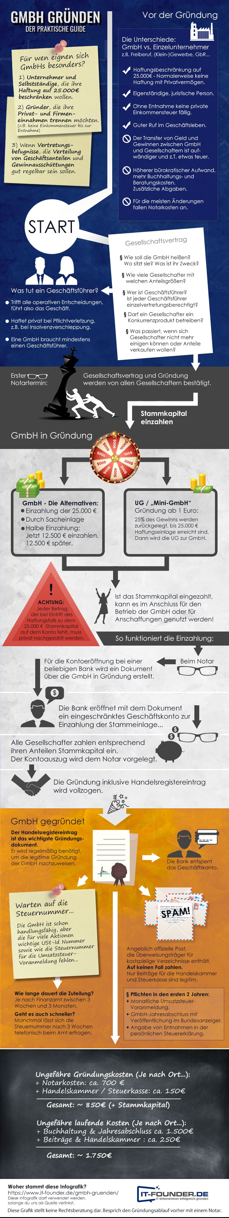 Gmbh Gründen Infografik