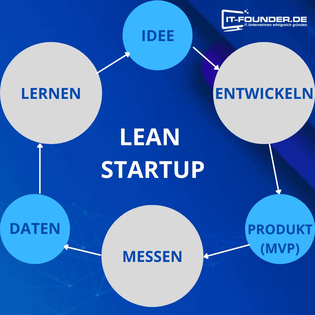 Lean Startup Phasen